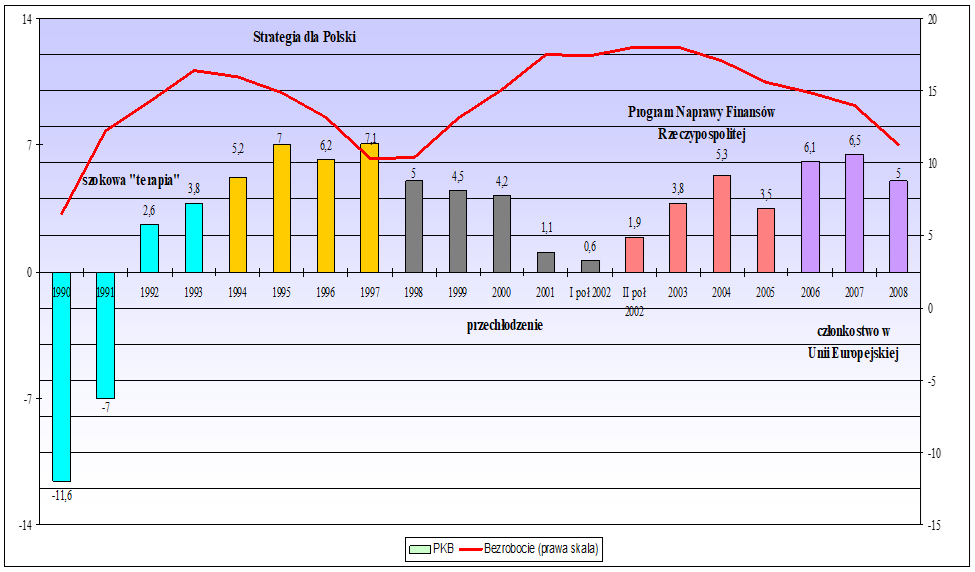 Stopa wzrostu PKB i stopa bezrobocia w latach 1990-2008